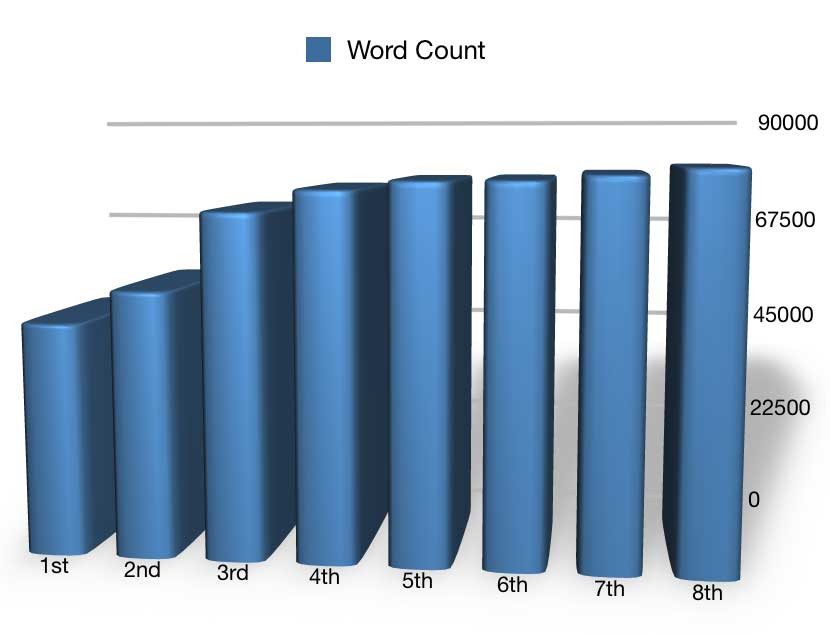 Word count graph of the novel I Am Not Gog by Matthew James Hunt, through eight drafts.