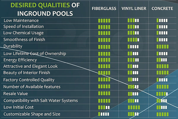 AMC Pool type comparison chart
