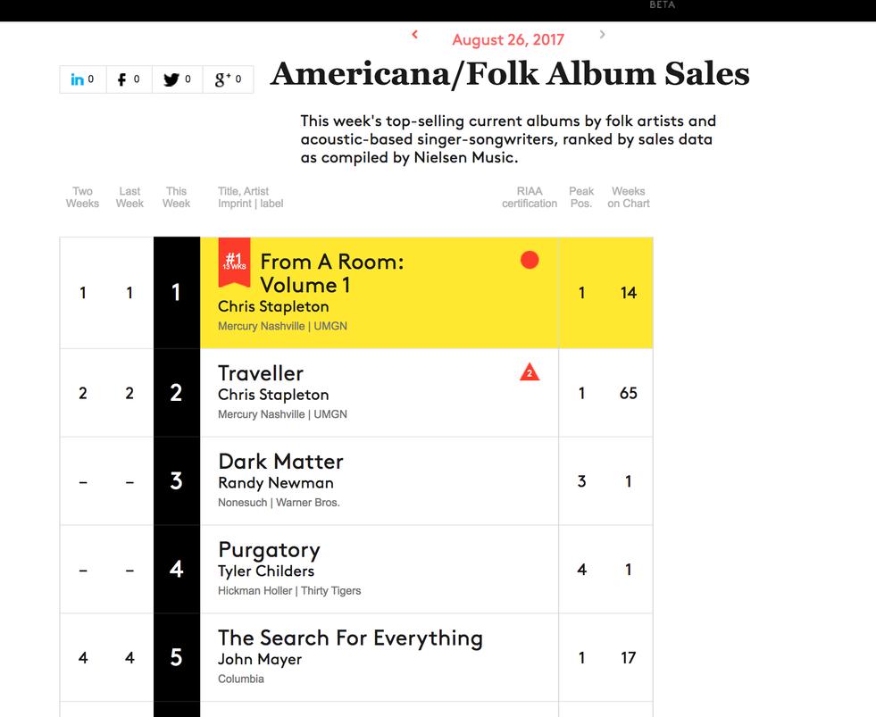 08-26-17 Billboard Americana-Folk Album Sales #6.png
