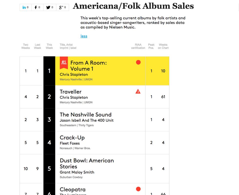 07-29-17 Billboard Americana-Folk Album Sales #5.png