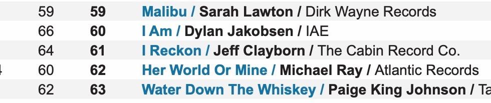 MusicRow Chart Week6_#61.jpg