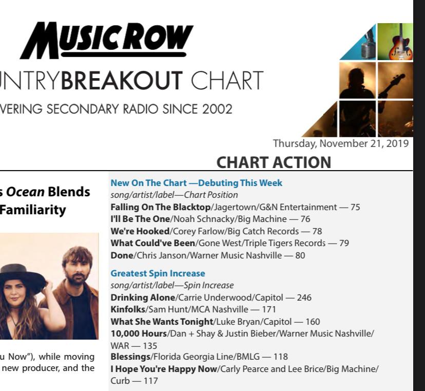 MusicRow Chart Week5_#64_TOP.jpg