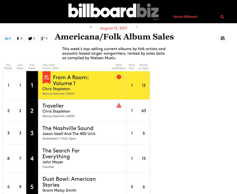 08-12-17 Billboard Americana-Folk Album Sales #5.png