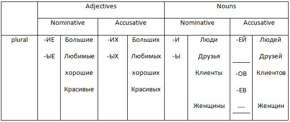 Masculine plural in Accusative