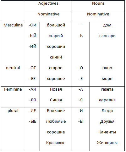 Table of typical ending for nouns and adjectives