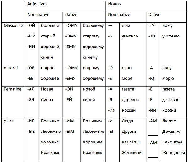Typical endings for adjectives and nouns in Dative
