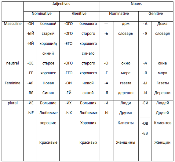 Table of changeing endings for nouns and adjectives in Genitive