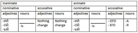Table of masculine race in accusative
