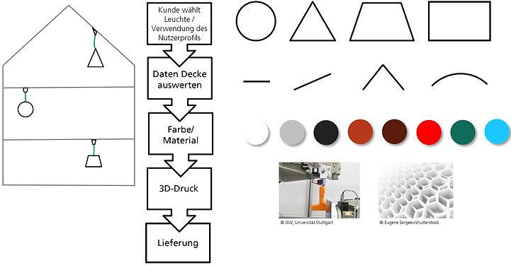Pilot2_AG Methoden und D. der Produktent