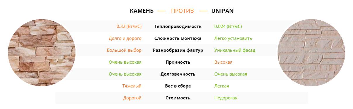 Сравнение материалов: