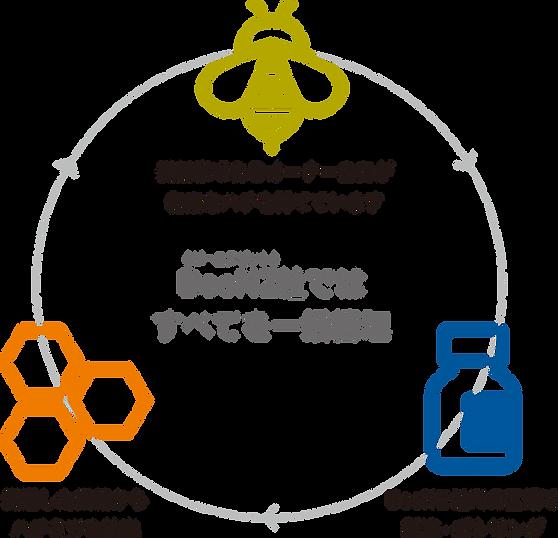 BeeNZ 品質管理