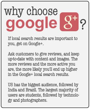 Best Practices - Google +