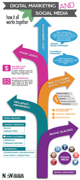 How Digital Marketing Works for Service-based Companies