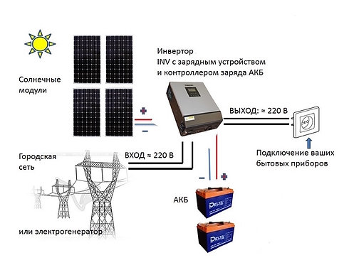 "Солнечная электростанция ""Дача Плюс"" MPPT"