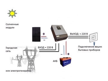 """Солнечная электростанция """" ТВ и cвет на даче"""""""