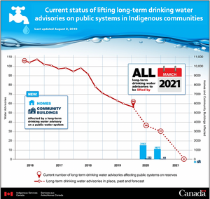 Current status of lifting long-term drinking water advisories on public systems in Indigenous communities