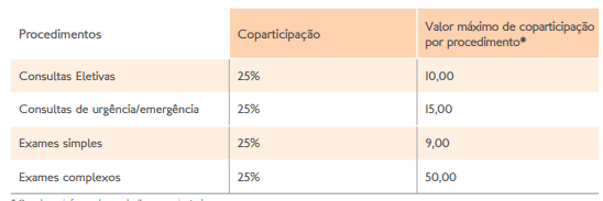 Coparticipação Hapvida em Joinville