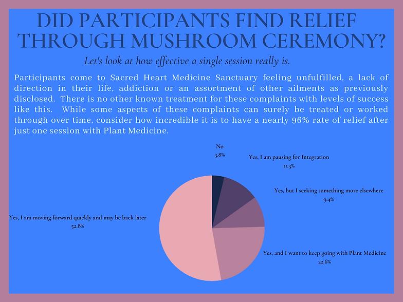 Psilocybin Relief Symptoms