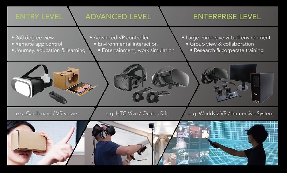 All-range VR product line