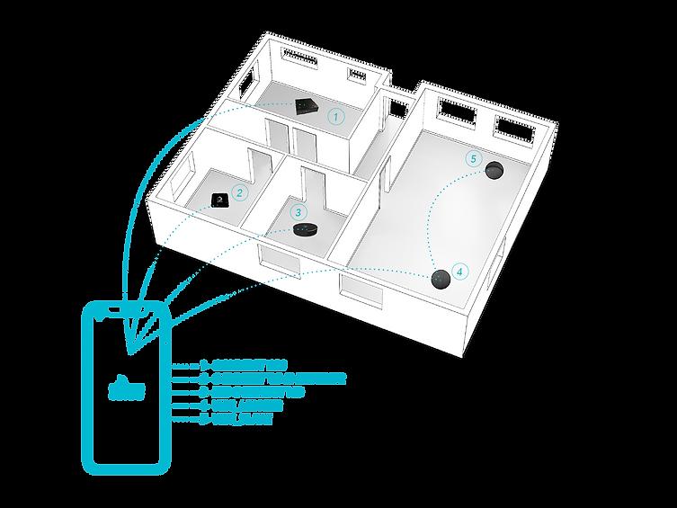 ELI_CONNECTMULTIROOM.png