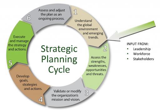 Strategic Planning Model 1.png