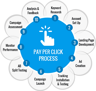 Image result for ppc-management-services