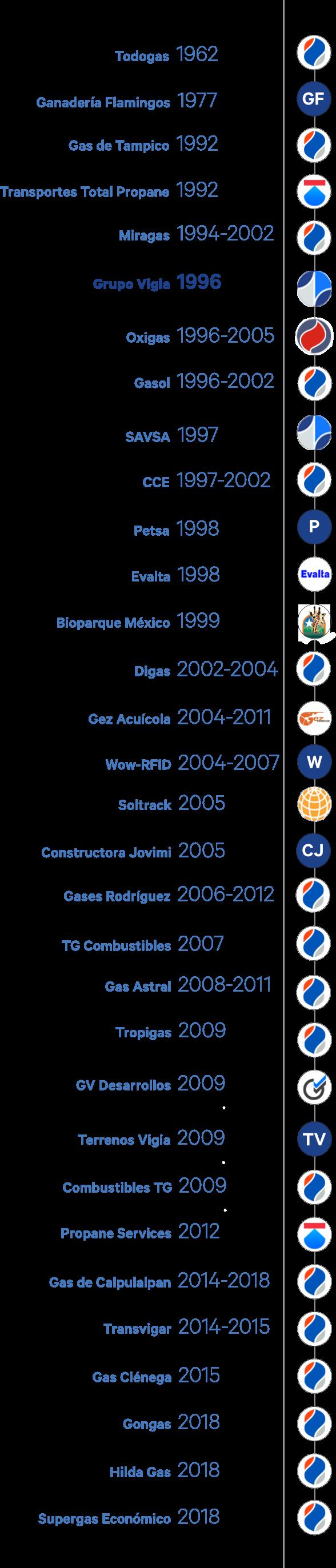 TimeLine Historia Vigia 1 .png