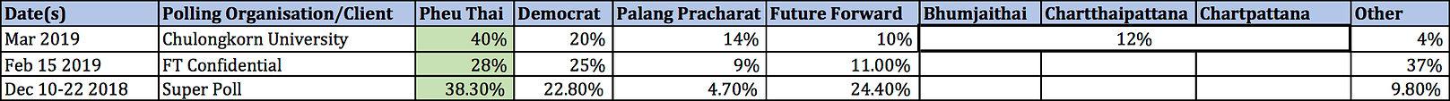 Thai polls 1 - national reputable.jpg