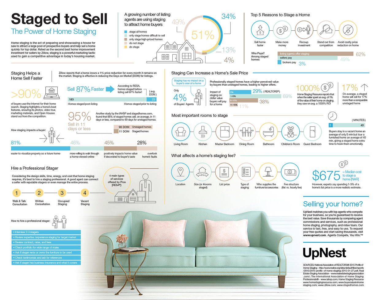 Power_of_home_staging_infographic.jpg
