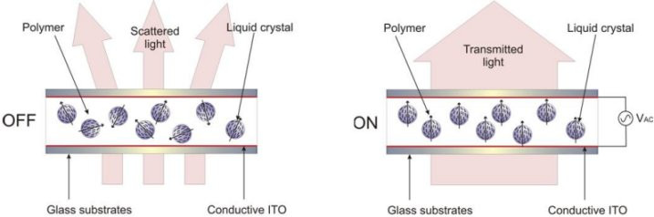 Operation of a smart PDLC switchable film