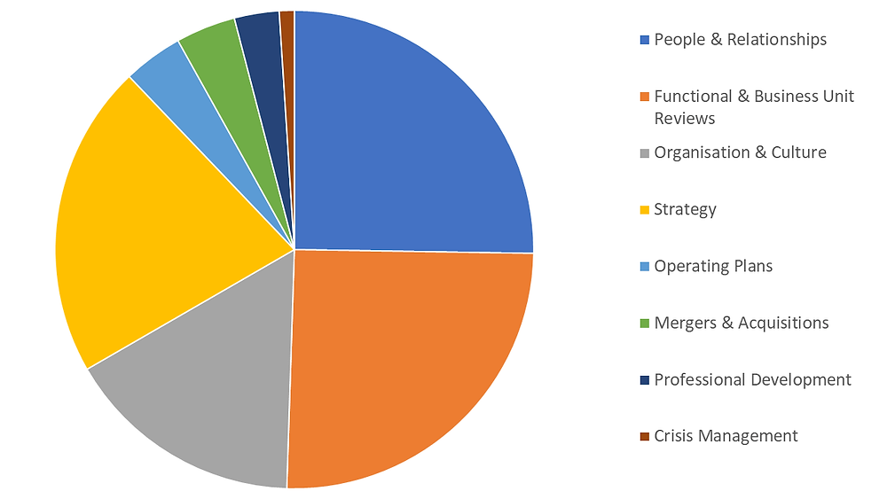 emergent works management consultants analysis of CEOs