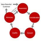 What are Customer Touchpoints & How Many Do I Need In My Customer Journey Map