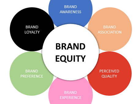 Brand Equity: Why it is Important When You Grow Your Business