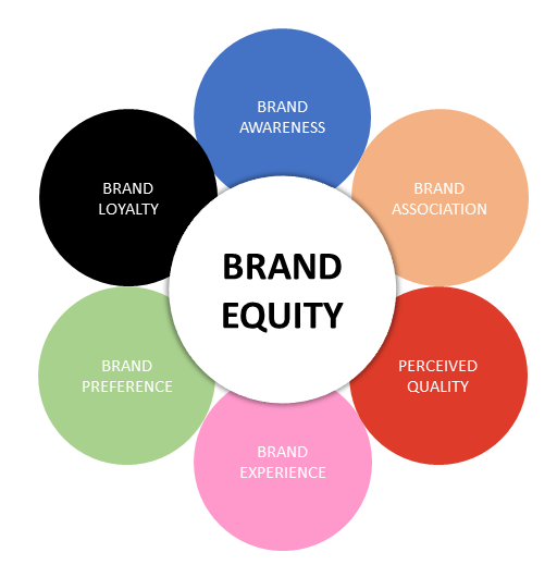 emergent works brand equity components
