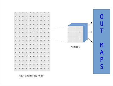 Kernels and Outmaps.jpg
