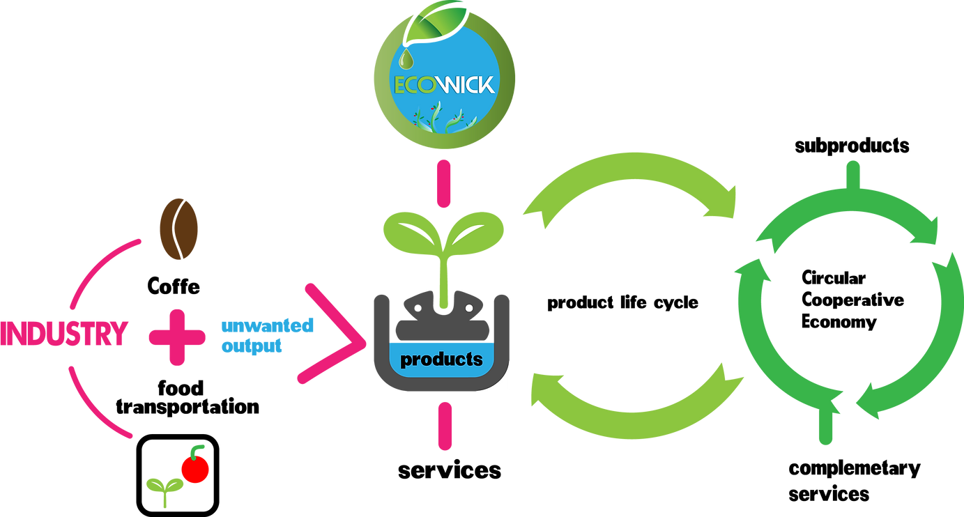 CCE- circular cooperative economy.png