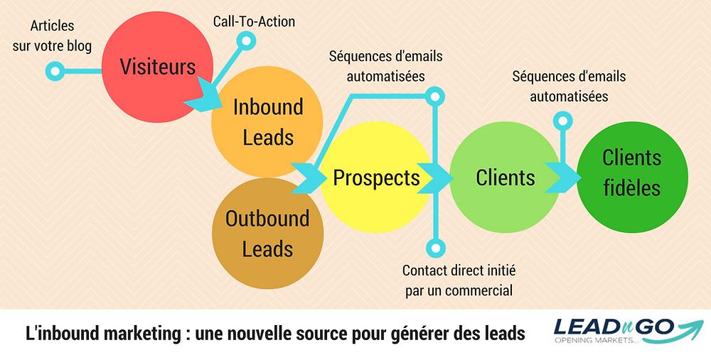 L'inbound marketing une nouvelle source pour générer des leads