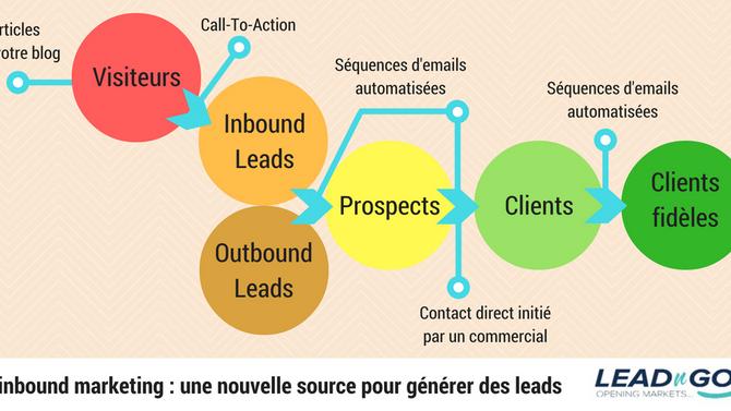 Comment l'Inbound Marketing peut booster votre développement commercial B2B ?