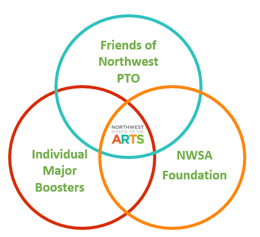 NWSA Circles of Support