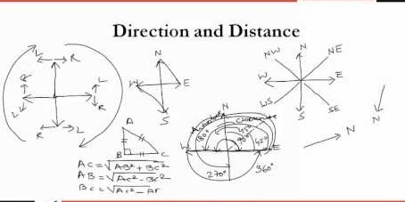 Distance or Direction?