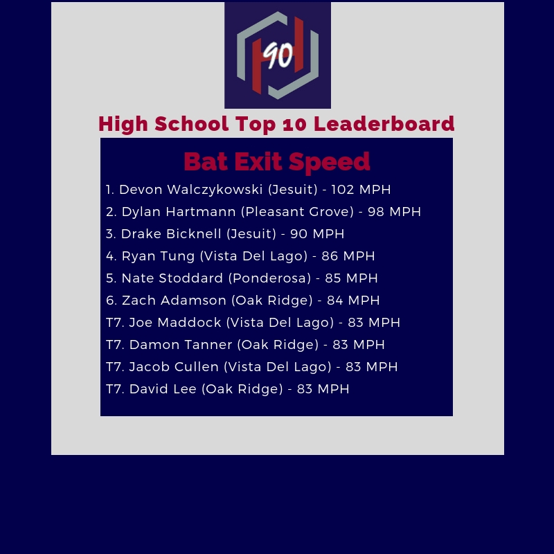 High School Leaderboard