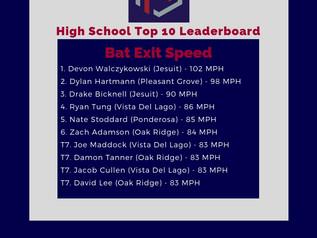 Exit Speed Leaderboard December