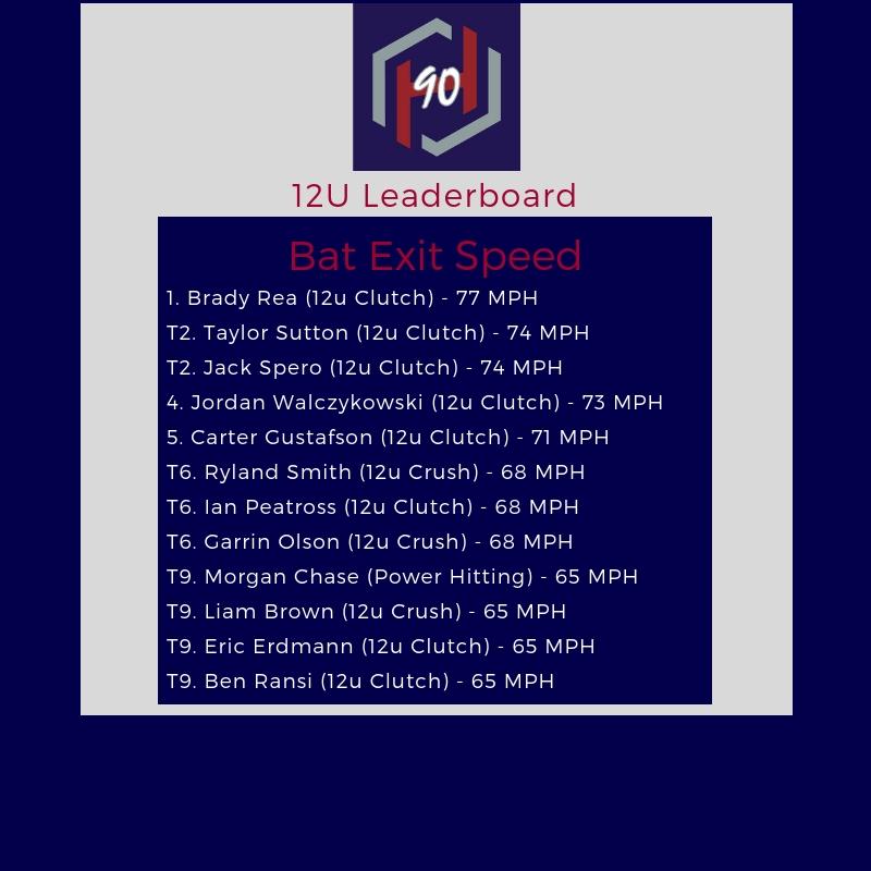 12U Leaderboard