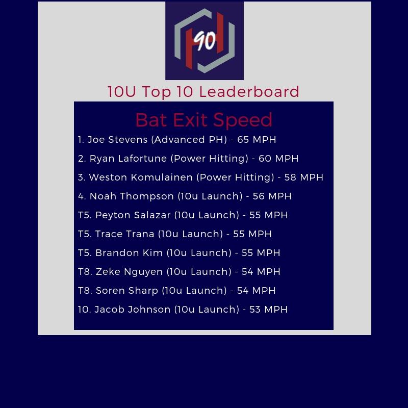 10U leaderboard
