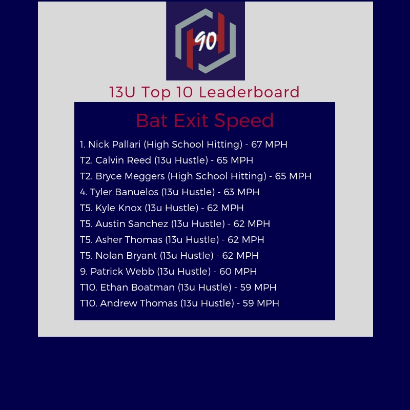 13U Leaderboard