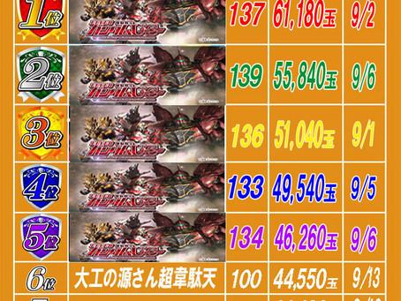 2021.9.14 出玉ランキング更新 大東洋梅田店