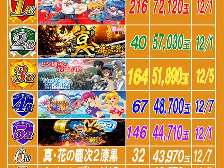 2020.12.8 出玉ランキング更新 大東洋梅田店