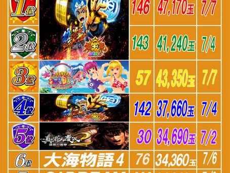 2020.7.8 出玉ランキング更新 大東洋梅田店