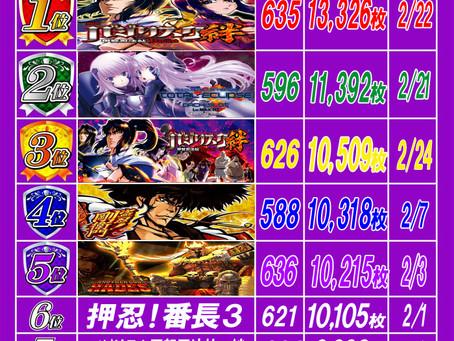 2020.2.24 出玉ランキング更新 大東洋梅田店