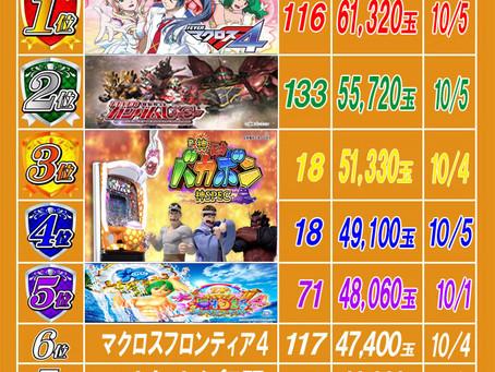2021.10.6 出玉ランキング更新 大東洋梅田店